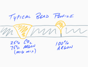 Illustration comparing MIG weld bead profile of 100% Argon to a MIG mix.