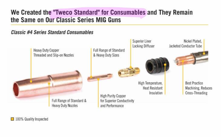 Tweco® Style MIG gun consumables