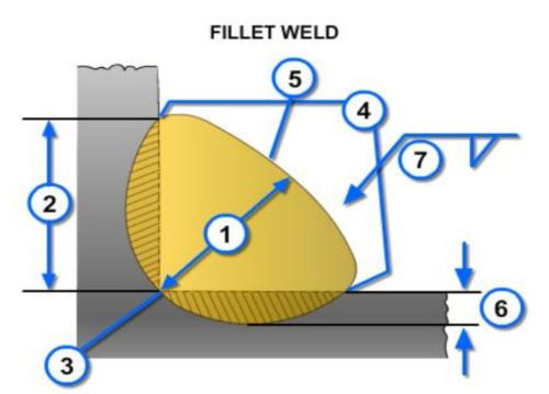 Diagram showing parts of a fillet weld.