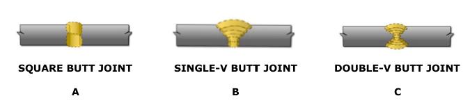 Illustration of basic types of butt weld joints