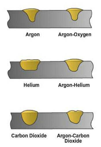 Diagram showing how weld bead profiles change with different MIG gases.