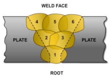 Diagram showing example of weld layer sequence.