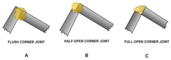 Diagram showing of corner types of welding joints.