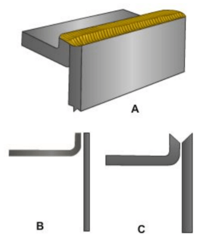 Illustration showing examples of edge joints.