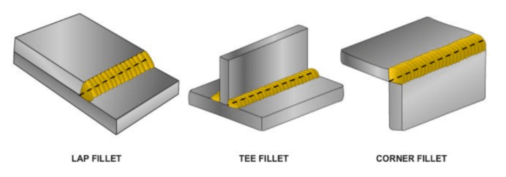 Diagram showing types of fillet welds.