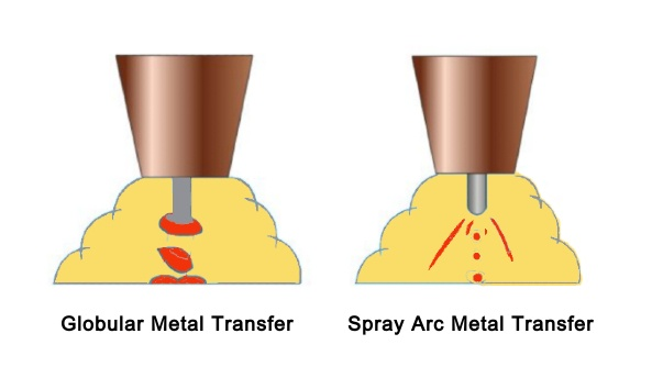 Graphic showing difference welding gas surrounding the weld zone.