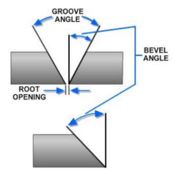 Diagram demonstrating bevel angle and groove angle.