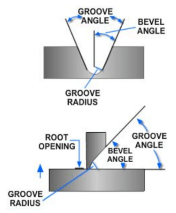 Diagram showing examples of groove radius and root opening.