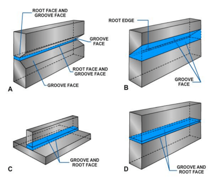 Diagram showing examples of groove face, root face, and root edge of joints.