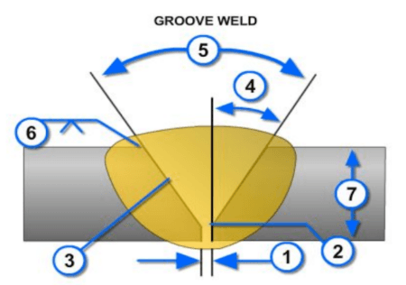 Diagram showing the parts of a groove weld