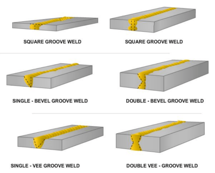 Diagram showing examples of standard groove types of welds on varying thicknesses.