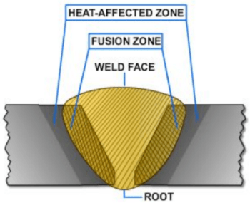 Diagram showing areas of the weld zone.