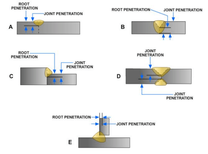 Diagram showing examples of root penetration and joint penetration of welds.
