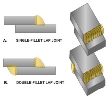 Diagram showing single and double-fillet lap welding joints.