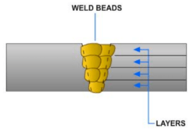 Diagram showing example of multiple pass layers.