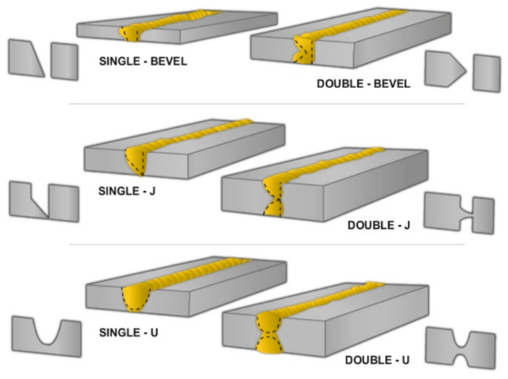 Illustration of grooved butt types of welding joints.