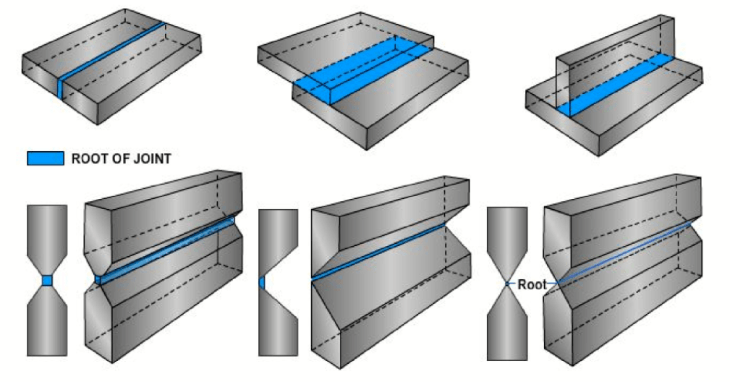 Diagram showing examples of the root of the joint.