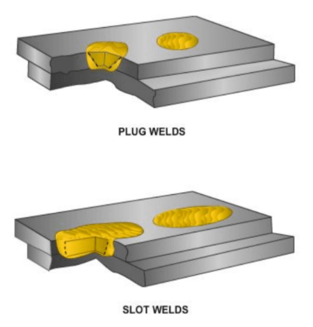 Diagram showing examples of plug welds and slot welds.