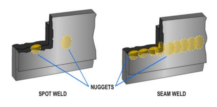 Diagram showing examples of resistance spot welds and seam welds.