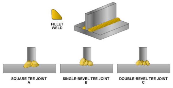 Diagram showing t-joint types of welds