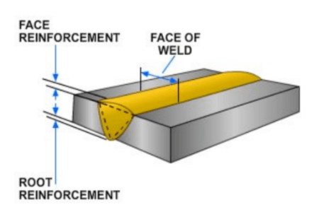 Diagram showing examples of face reinforcement and root reinforcement.