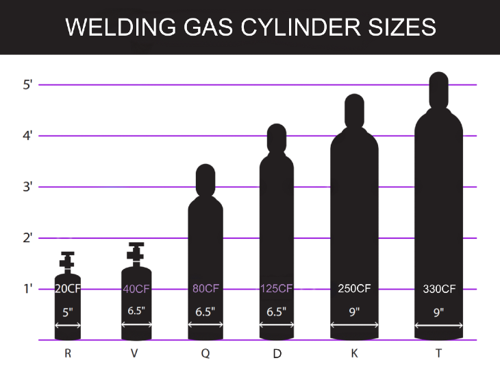 Welding gas tank specifications and size chart.